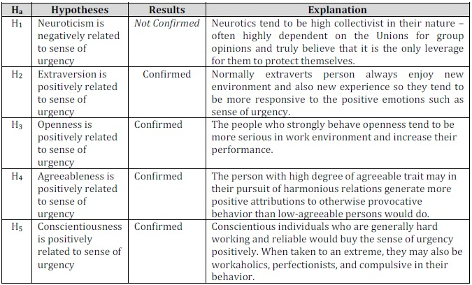 IBIMA Publishing Relationship between Personality Traits and