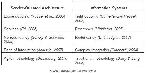 Flexibility of service-oriented manufacturing a literature