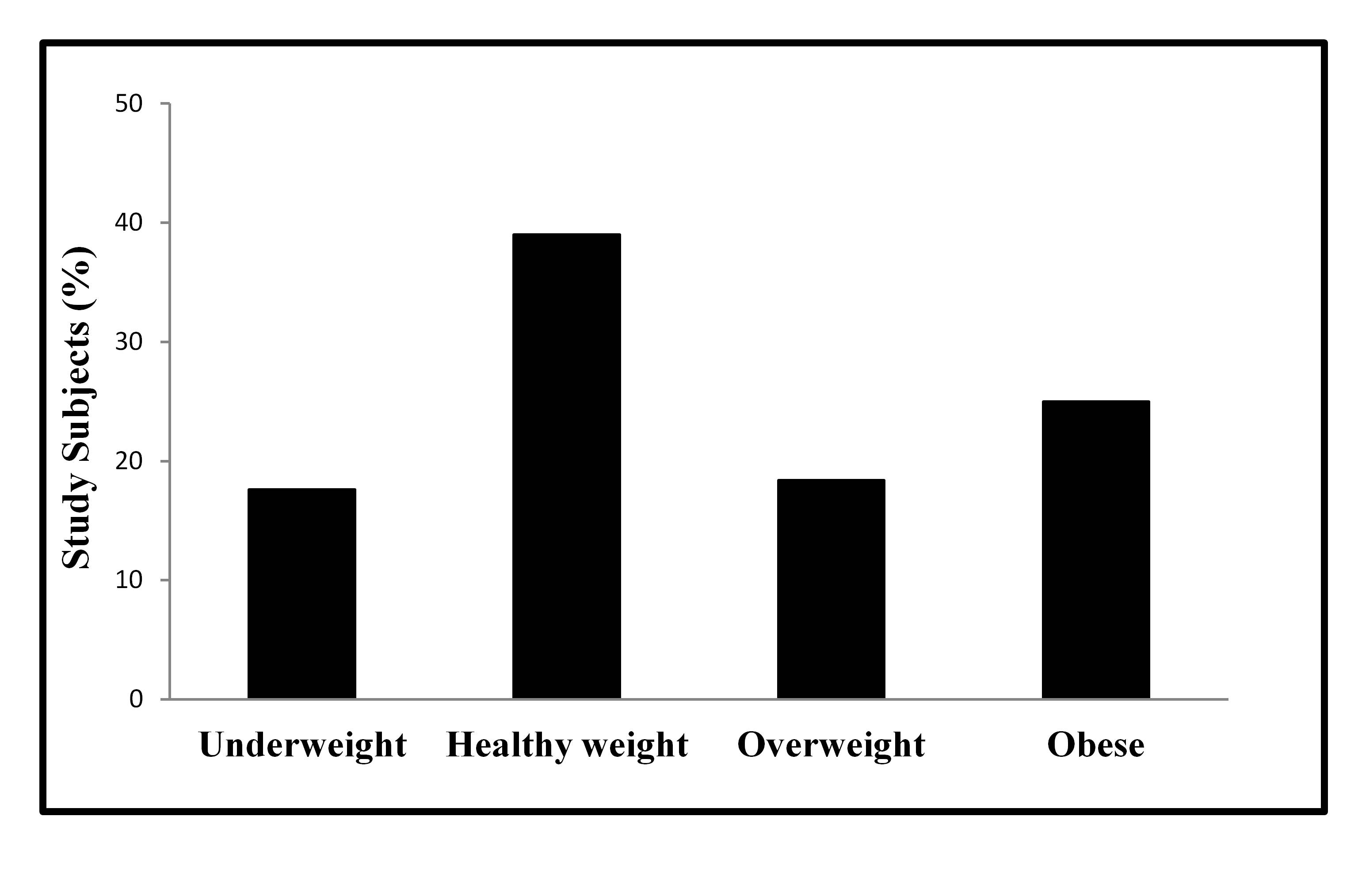 Ibima Publishing The Prevalence Of Childhood Overweight And Obesity