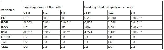 IBIMA Publishing Restructuring via Tracking Stocks Issuance