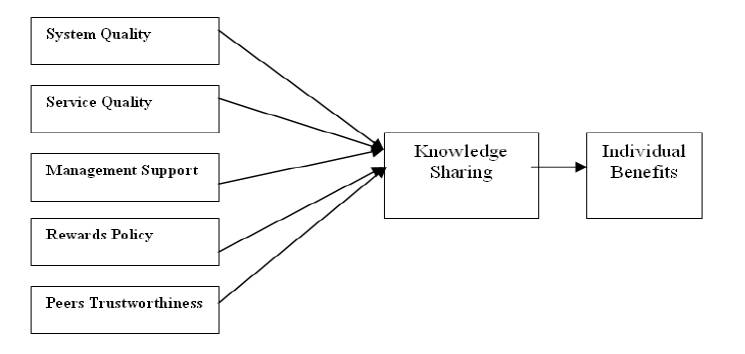 thesis on traditional knowledge Epistemological externalism and the project of traditional epistemology 3 the epistemological tradition can retain much of the traditional conceptions of knowledge.