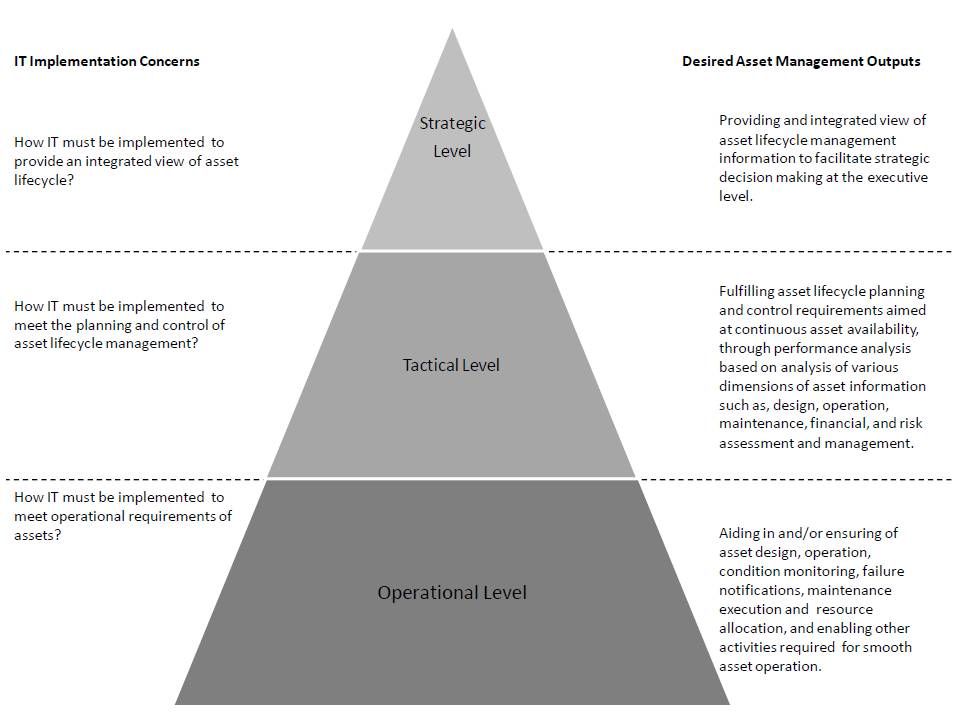 strategic tactical and operational information