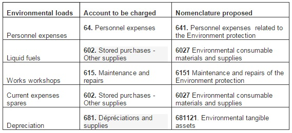 personnel expenses