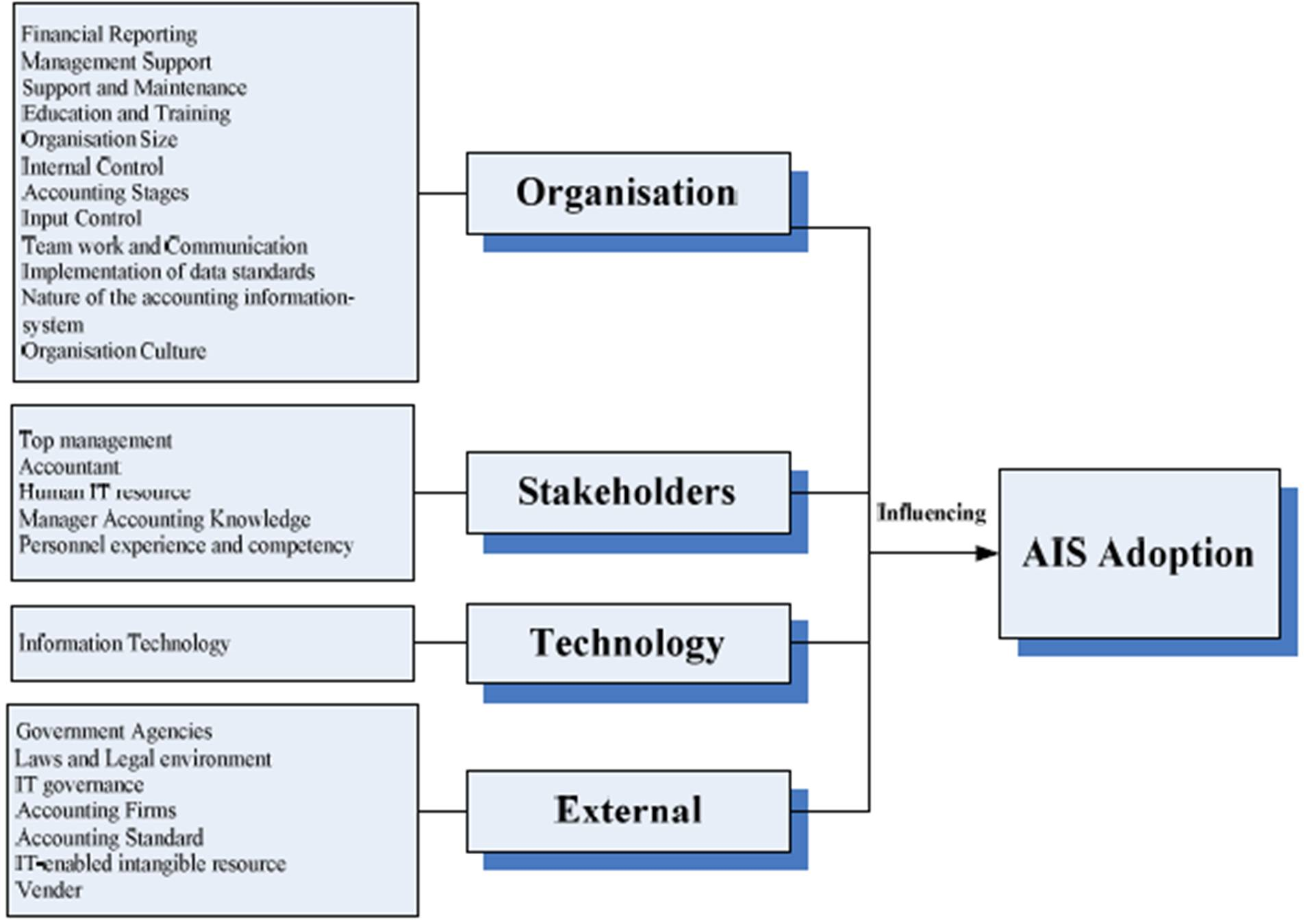 importance of cost managment accounting for stakeholders