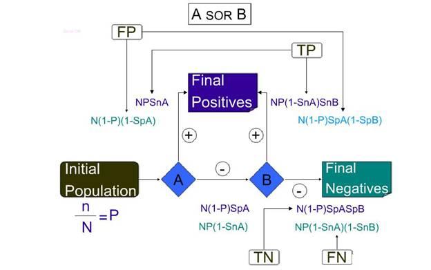 IBIMA Publishing Final Sensitivity and Specificity of