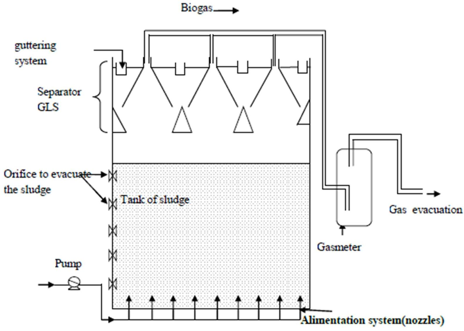 Ibima Publishing A Thermo Economic Modeling To Conceptualize Biogas Digester Diagram Figure N 1 Schematic Presentation Of The