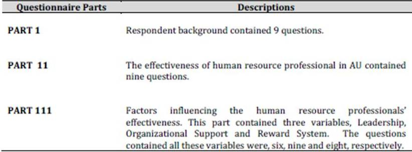 Ibima Publishing A Comparative Study On The Effectiveness Of Human Resource Professionals In Pakistan And Malaysia