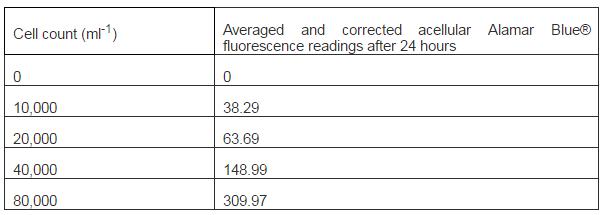 Table 4 Standard Curve Alamar BlueR Fluorescence Readings