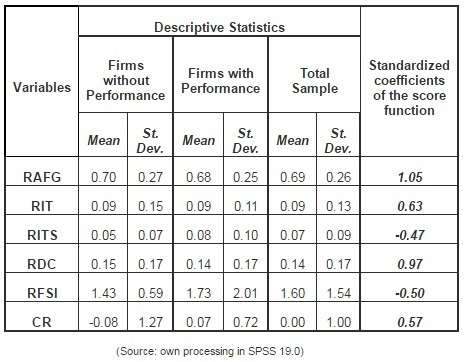 IBIMA Publishing Empirical Study on the Efficiency of the