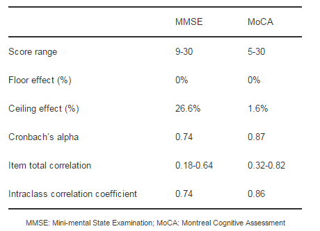 Defining and validating a short form Montreal Cognitive Assessment ...