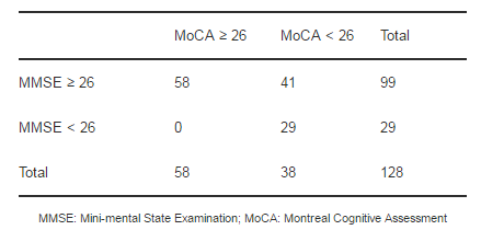 Montreal Cognitive Assessment - ScienceDirect Topics