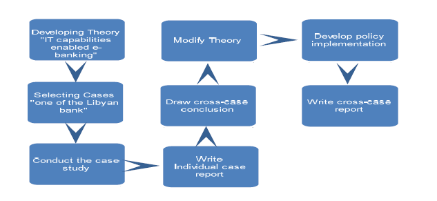 case study research design and methods      yin Wix com