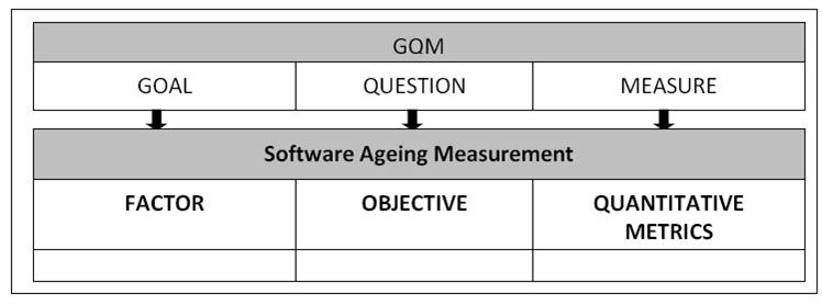 IBIMA Publishing Software Ageing Measurement Framework Based