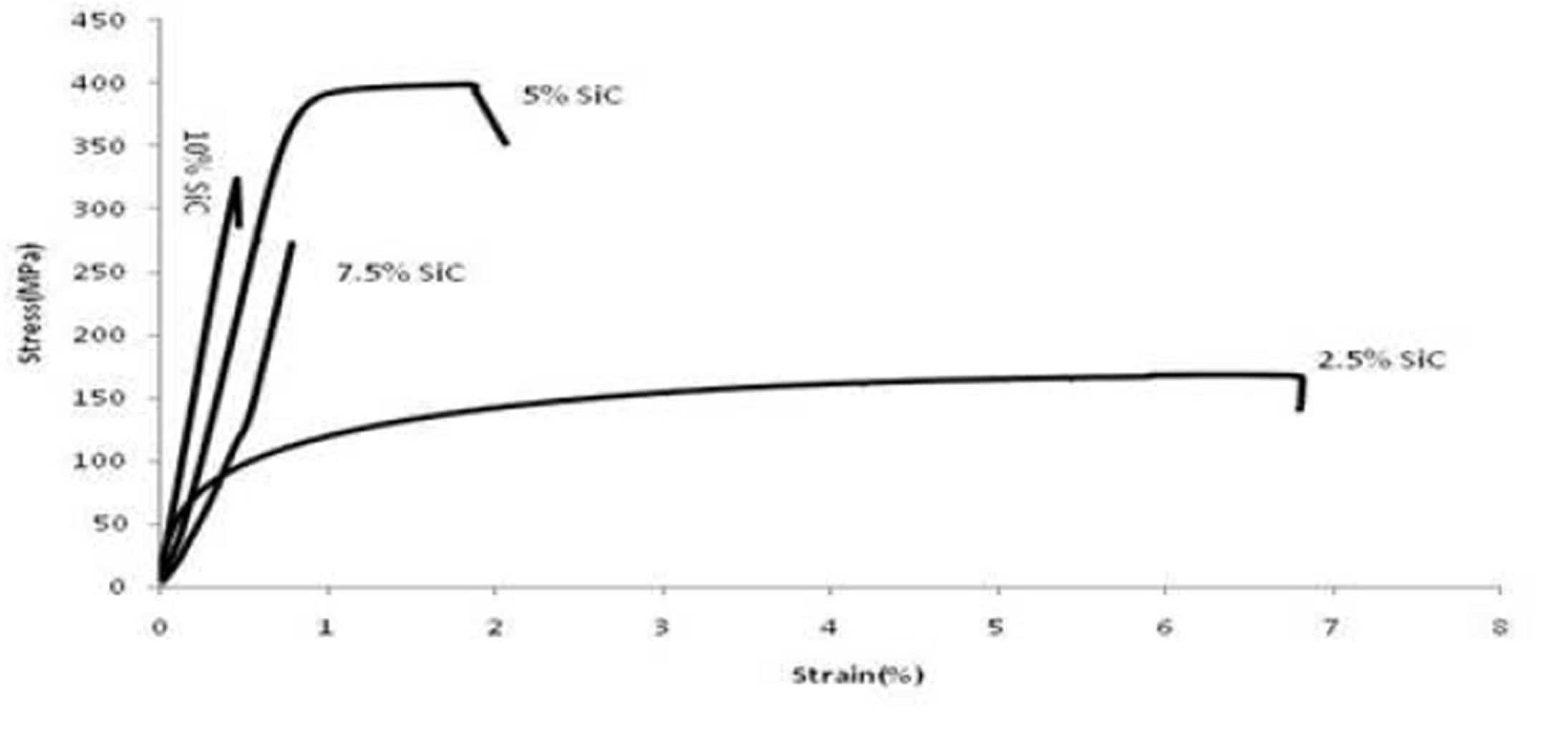 Ibima Publishing Microstructure And Mechanical Properties Of Tensile Stress Strain Diagram Figure 10 Curves Specimens Cut From Al 4wtcu 25 Vol Sic Bars Produced By Pce