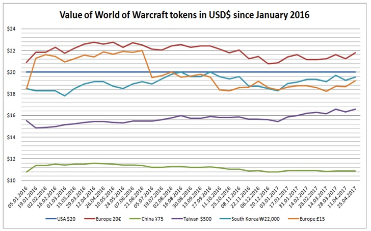 Figure 1 Value Of World Warcraft Tokens In Usd Since January 2016