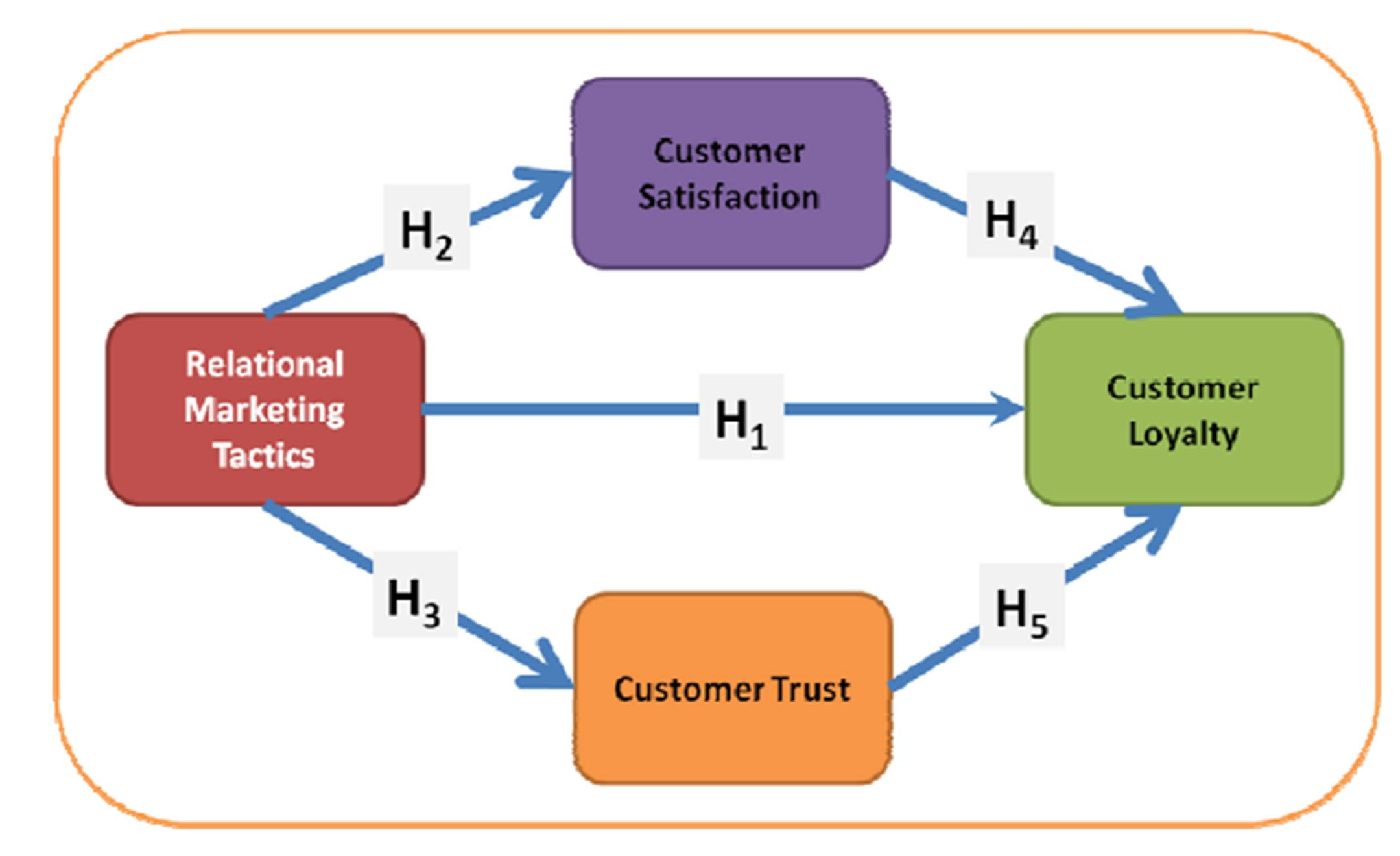 services marketing and customer relationship The relationship between customer satisfaction and relationship marketing benefit ajbmr 79 creating customer satisfaction - delivering superior quality products and services (gale and.