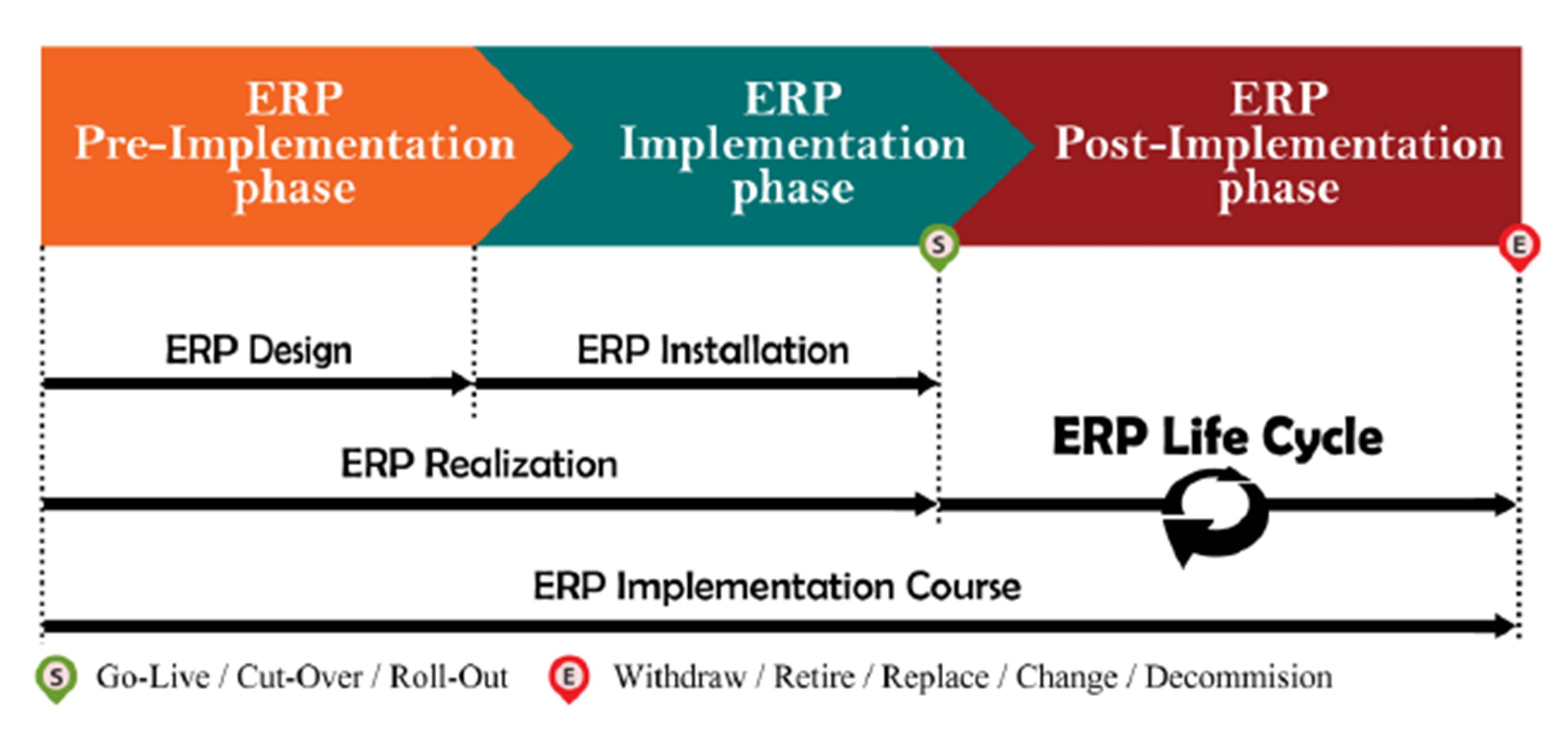 ibima publishing reinventing erp life cycle model from go live to  erp life cycle diagram #9