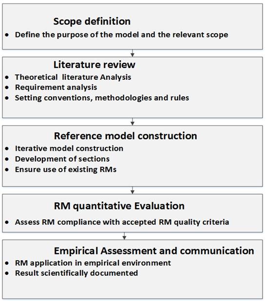 tests assessment cadres stratégiques