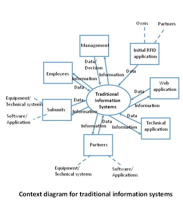 Ibima publishing change of functional requirements for information figure 1 context diagram for traditional information systems versus context diagram for information system with the iot ccuart Gallery