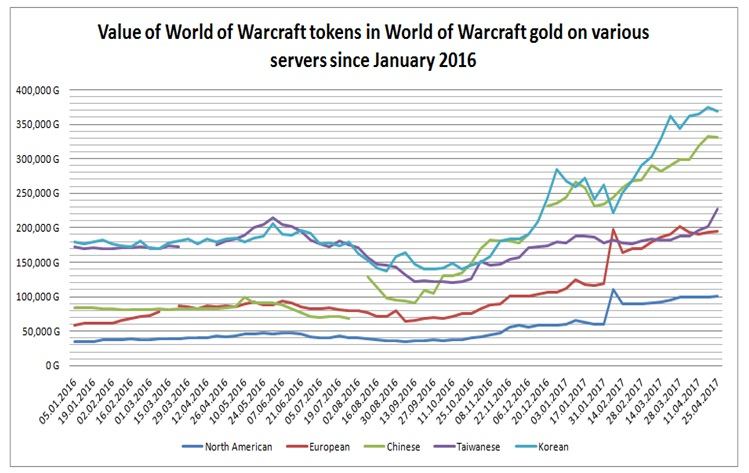 Figure 2 Value Of Wow Tokens In Gold On Various Servers Since January 2016