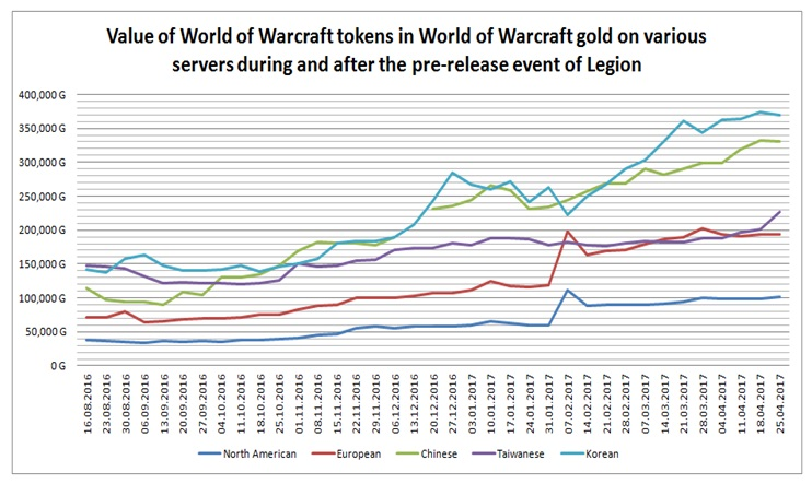 Figure 3 Value Of Wow Tokens In Gold On Various Servers During And After The Pre Launch Event Legion