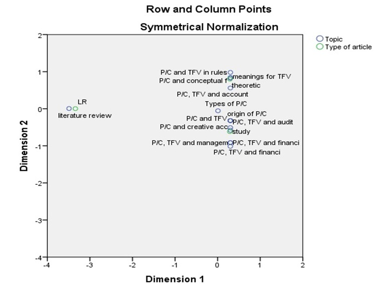 IBIMA Publishing An Analysis of the International Research