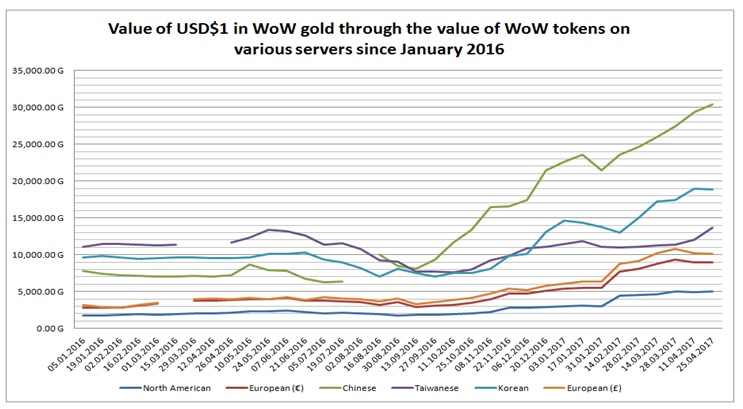 As Can Be Seen The Rise Of Value Usd In Relation To Wow Gold Accelerated On All Servers September 2016 After S Newest Expansion Was Released