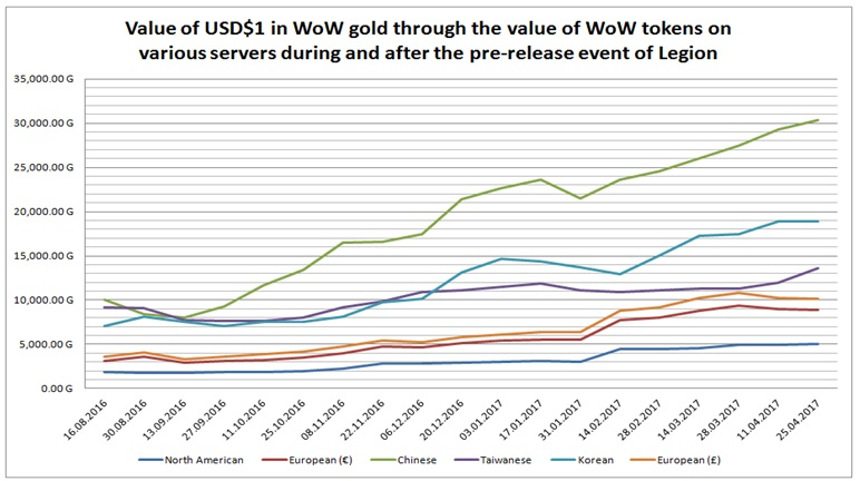 Figure 5 Value Of Usd 1 In Wow Gold Through The Tokens On Various Servers During And After Pre Release Event Legion