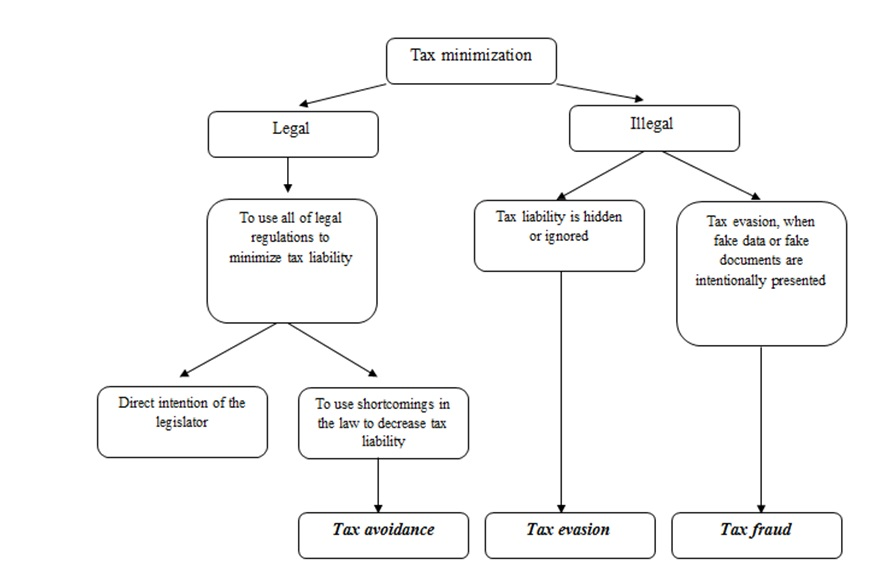 daňové přiznání 2015 online mfcr