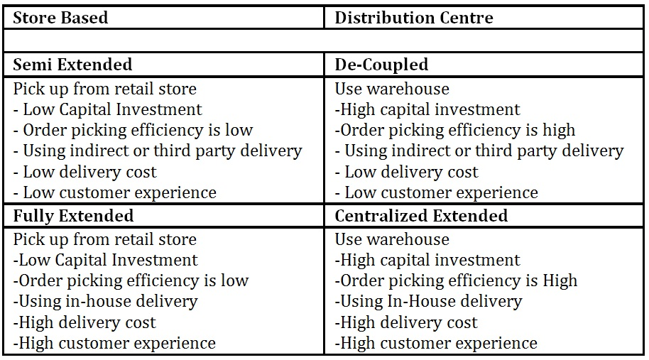 IBIMA Publishing Models for Online Grocery Shopping – A
