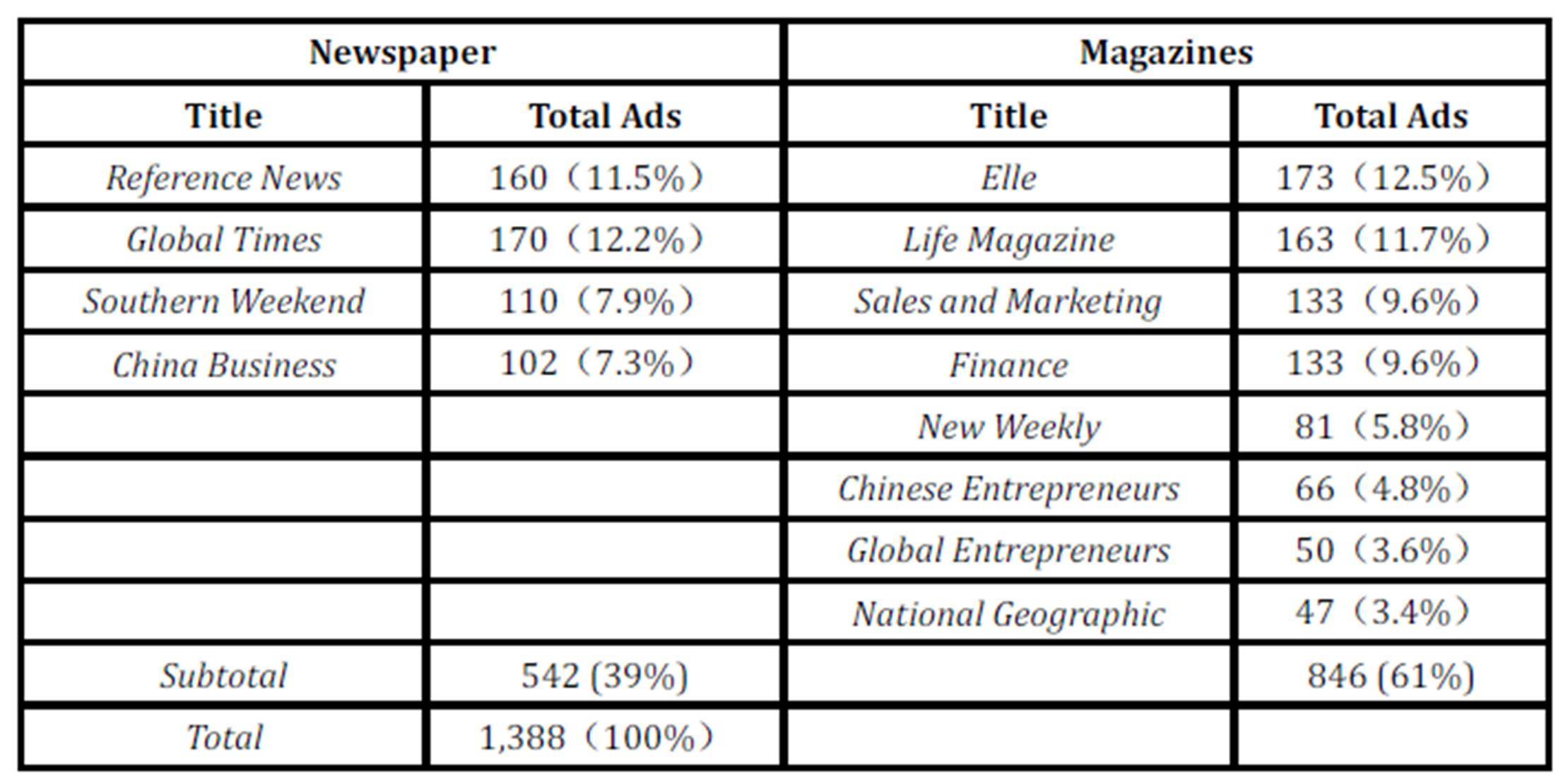 IBIMA Publishing A Content Analysis of Green Advertising in