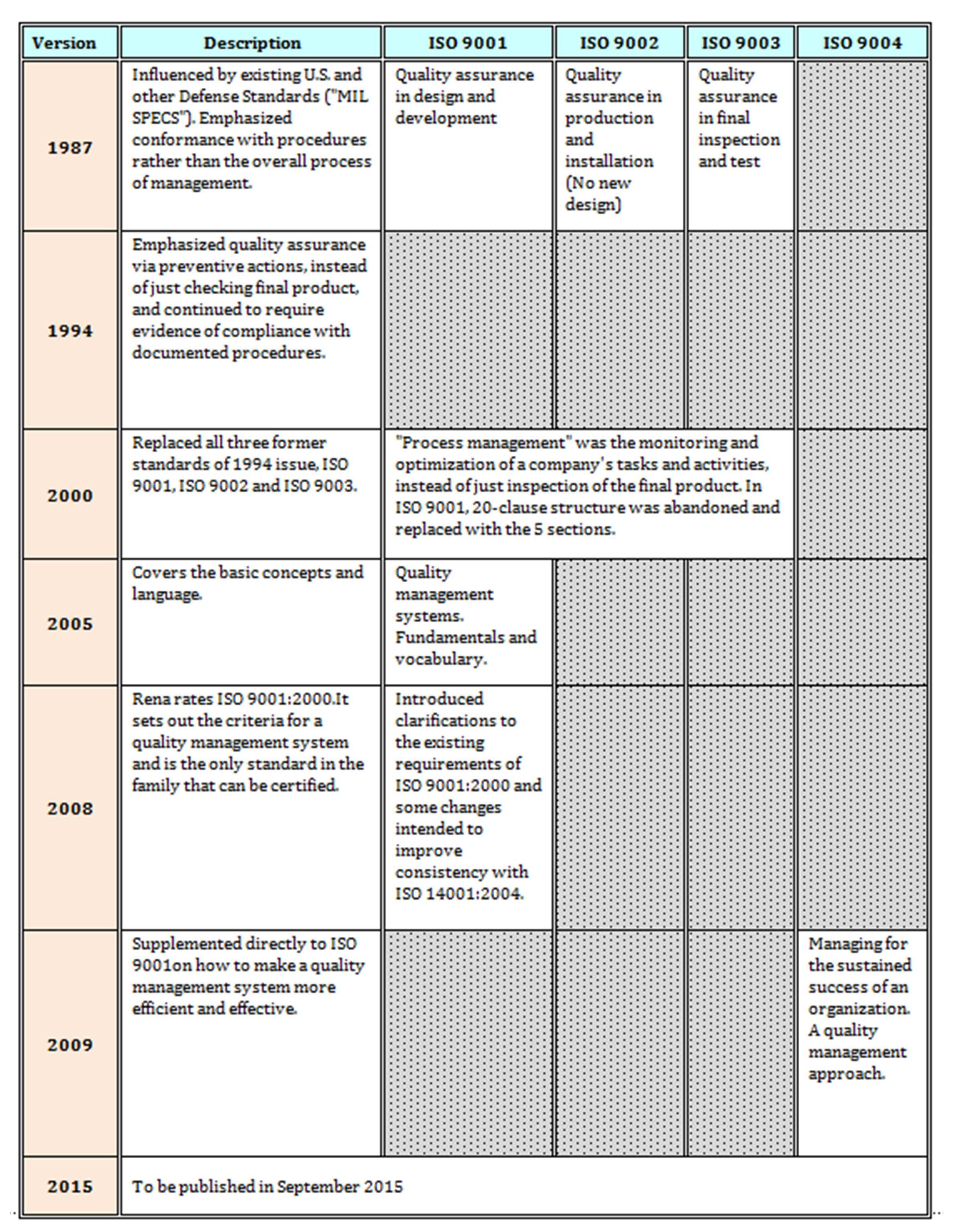 total quality management survey paper