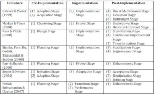 On enterprise resource planning erp system implementation life cycle