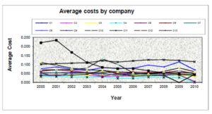 Company average cost evolution