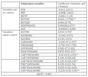 Inefficiency components