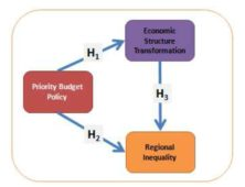 Research Model of Priority Budget Policy and Regional Inequality