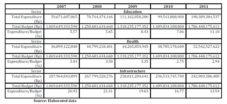 Regency Budget Allocation (2007-2011)