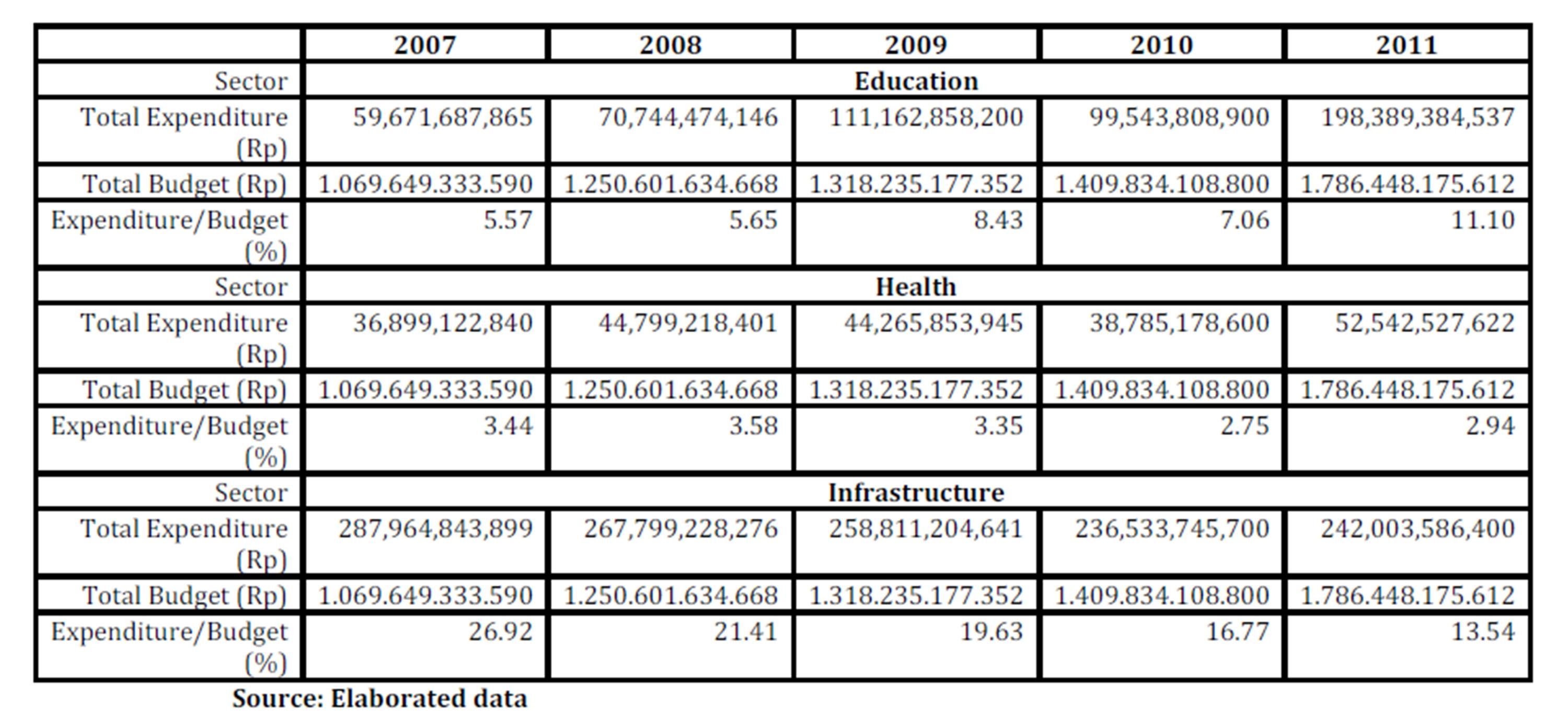 2011 budget in nigeria The 2012 budget is based on the following assumptions: oil production of 248 million barrels per day (mbpd) up from 23mbpd for 2011 benchmark oil price of us$70/barrel, a cautious revision from the us$75/barrel approved in the 2011 amended budget.
