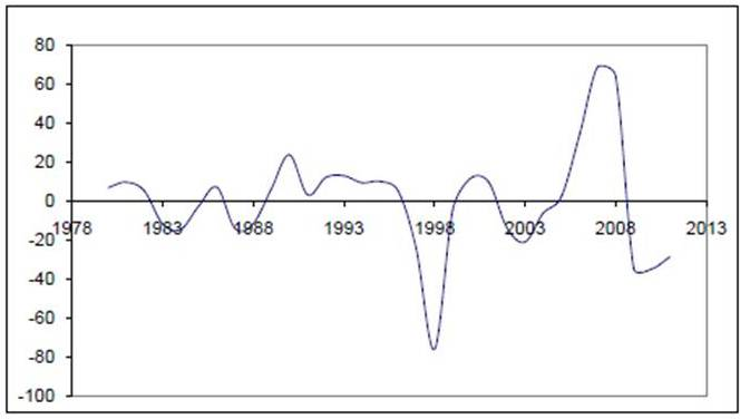 the two different views in the business cycle Cycles to be estimated at different cycle at the usual business cycle frequency of two to represent the views of the.