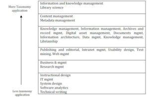 Taxonomy Work (Lambe, 2011)