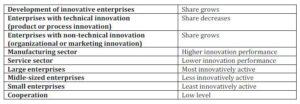 Innovative Enterprises in the Czech Republic