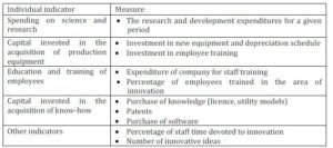 Measurement of Innovative Capabilities