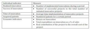Measurement of Innovation Performance