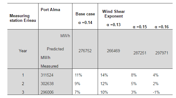 wind speed assessment thesis ‐ii ‐ master of science thesis ekv 2008:ekv746 remote wind speed sensing for site assessment and normal year correction daniel gustafsson approved.