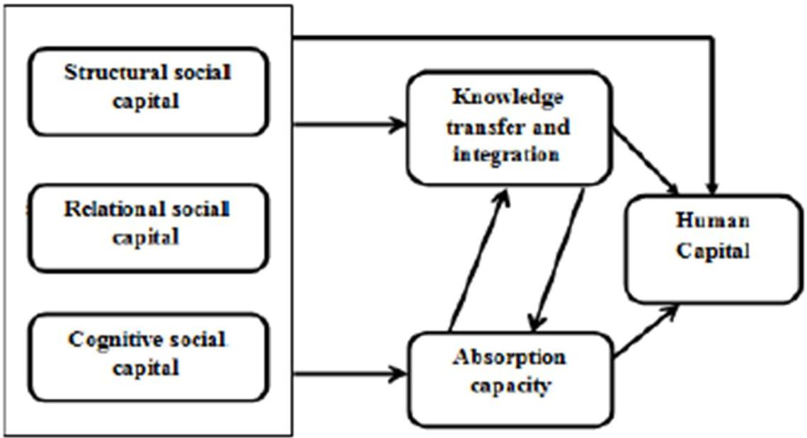 ibima publishing theoretical framework of human capital