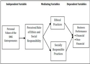 compare the respective roles of altruism personal and professional social responsibility and codepen Roles of altruism, personal and professional social responsibility, and codependency roles of altruism, personal and professional social responsibility, and codependency april 18, 2018.