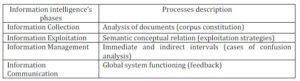 Information Intelligence Process