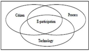 Keys for Realization of e-participation