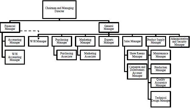 louis vuitton organizational structure Simplified organizational chart listed company profile profile corporate governance organizational chart.