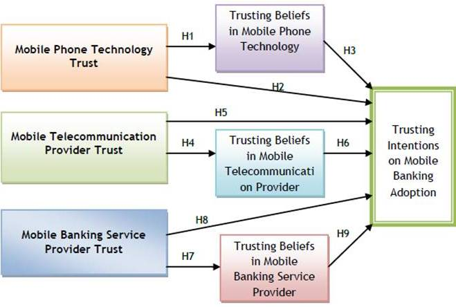 meaning of mobile banking information technology essay Essay mobile banking empirical evidence from the utaut model chian-son yu department of information technology and survey questionnaire internet banking essay.
